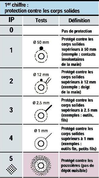 Bobine electric documentation indices de protection - Indice de protection electrique ...